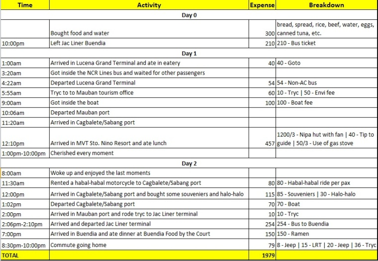Itinerary and Budget